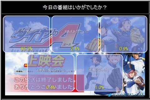 ダイヤのA  75話 ニコ生アンケート.jpg