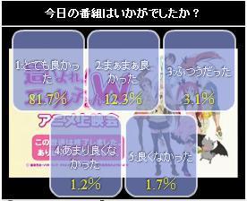 這いよれ! ニャル子さんW 6話 ニコ生アンケート.jpg